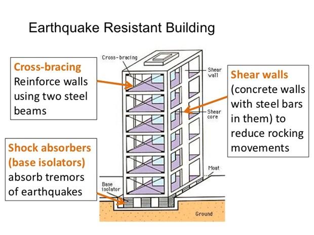 How to Build an Earthquake Proof Home | Sulekha Property